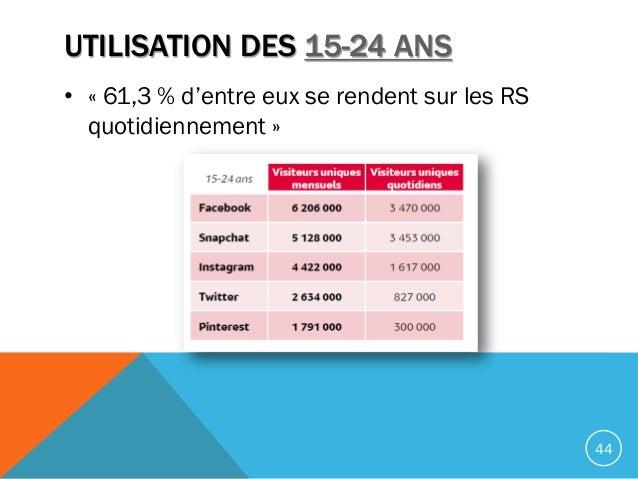UTILISATION DES 15-24 ANS • « 61,3 % d'entre eux se rendent sur les RS quotidiennement » 44
