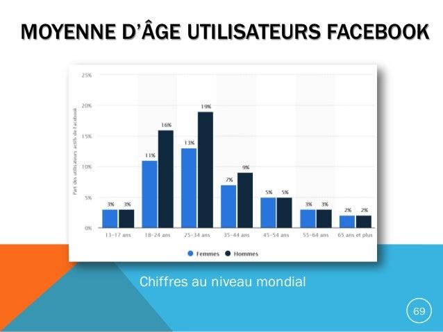 MOYENNE D'ÂGE UTILISATEURS FACEBOOK 69 Chiffres au niveau mondial