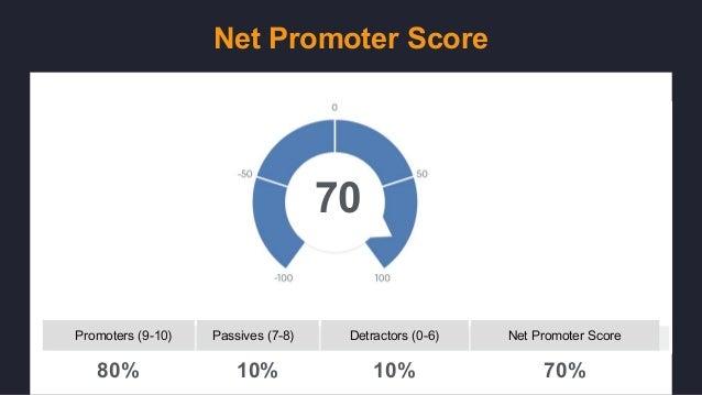 Net Promoter Score 10%10%80% 70% 70 Detractors (0-6)Passives (7-8)Promoters (9-10) Net Promoter Score