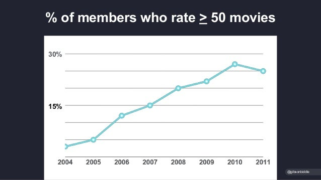 % of members who rate > 50 movies @gibsonbiddle 30% 15%