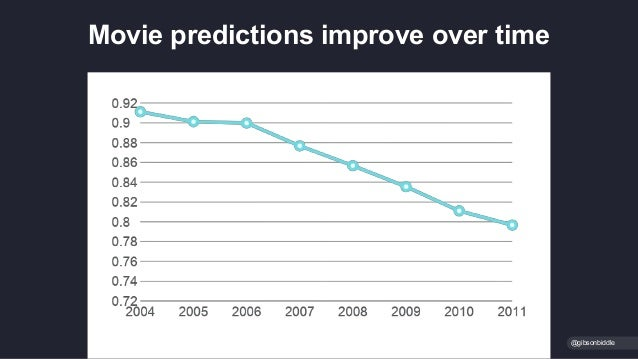 Movie predictions improve over time @gibsonbiddle