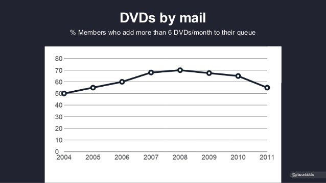 @gibsonbiddle % Members who add more than 6 DVDs/month to their queue DVDs by mail