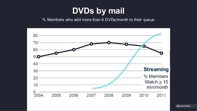 @gibsonbiddle % Members who add more than 6 DVDs/month to their queue DVDs by mail % Members Watch > 15 min/month Streaming