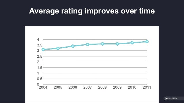 @gibsonbiddle Average rating improves over time
