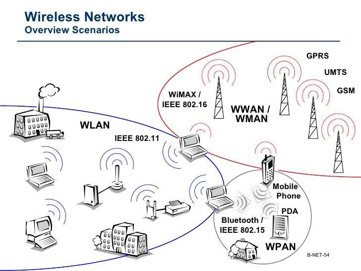 Jenis jenis teknologi jaringan nirkabel ccuart Choice Image