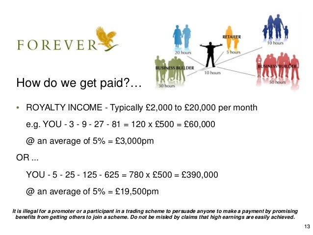 FOREVER LIVING PRODUCTS BUSINESS PRESENTATION