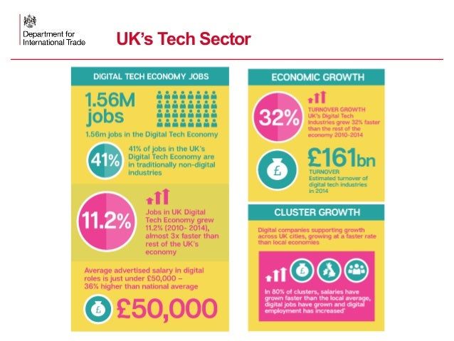 5  Fast growing cluster of >1300 technology, digital and creative companies  40 shared workspaces, incubators & accelera...