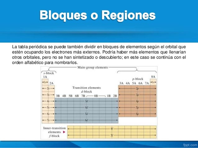 Tabla periodica de los elementos quimicos 8 la tabla peridica urtaz Choice Image
