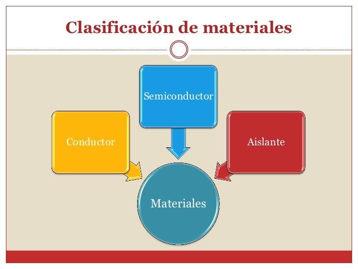 Clasificación de materiales            SemiconductorConductor                   Aislante             Materiales
