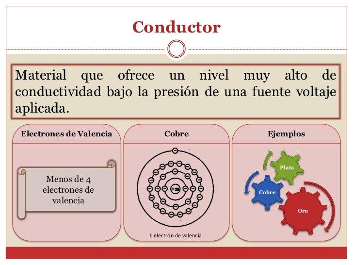 ConductorMaterial que ofrece un nivel muy alto deconductividad bajo la presión de una fuente voltajeaplicada.Electrones de...