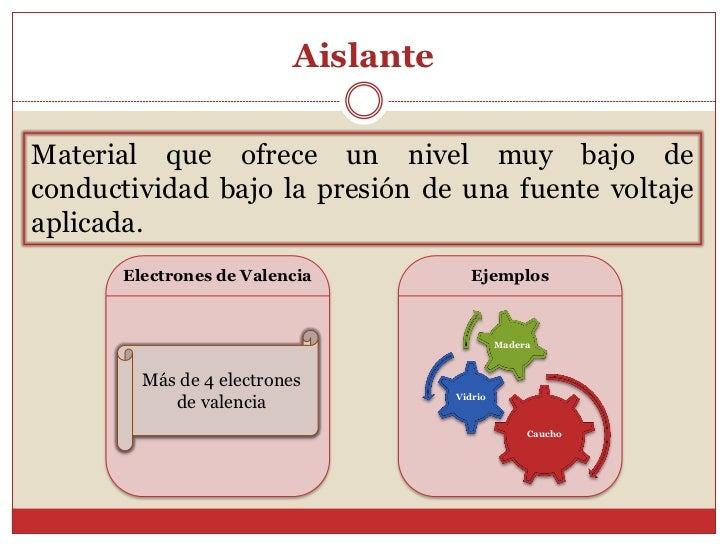 AislanteMaterial que ofrece un nivel muy bajo deconductividad bajo la presión de una fuente voltajeaplicada.       Electro...