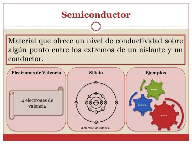 SemiconductorMaterial que ofrece un nivel de conductividad sobrealgún punto entre los extremos de un aislante y unconducto...