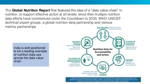 A comprehensive framework of indicators to track progress on nutrition in India; Manita Jangid, IFPRI Slide 2