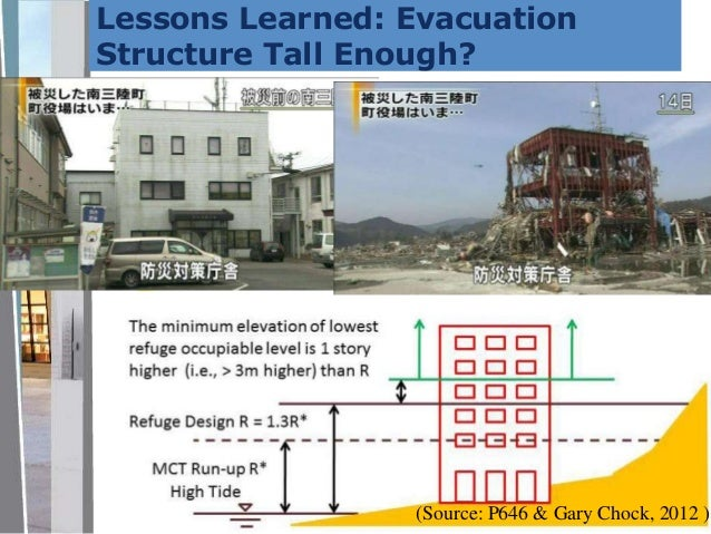 Performance Based Design Considerations For Tsunami