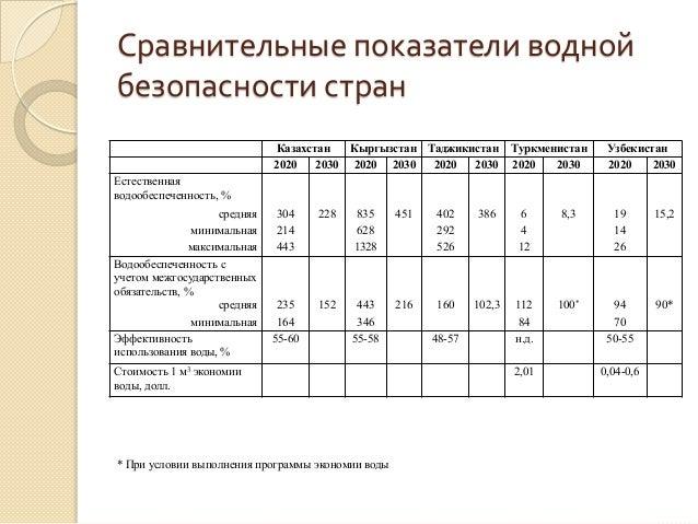 Сравнительные показатели водной безопасности стран Казахстан Кыргызстан Таджикистан Туркменистан Узбекистан 2020 2030 2020...