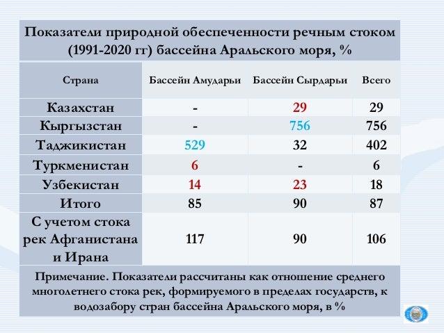 Показатели природной обеспеченности речным стоком (1991-2020 гг) бассейна Аральского моря, % Страна Бассейн Амударьи Бассе...