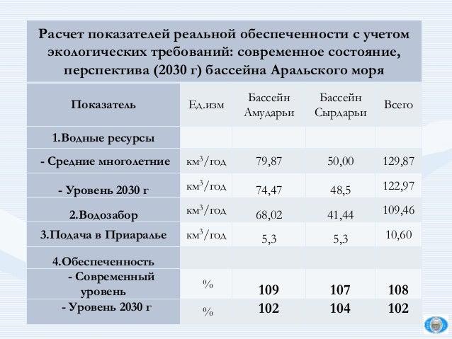 Расчет показателей реальной обеспеченности c учетом экологических требований: современное состояние, перспектива (2030 г) ...