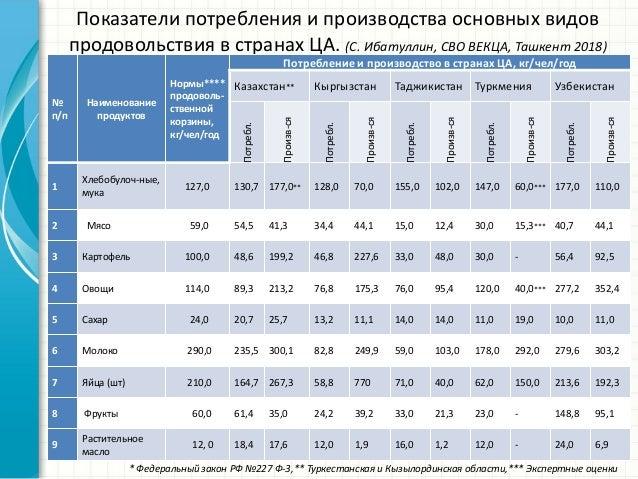 Показатели потребления и производства основных видов продовольствия в странах ЦА. (С. Ибатуллин, СВО ВЕКЦА, Ташкент 2018) ...