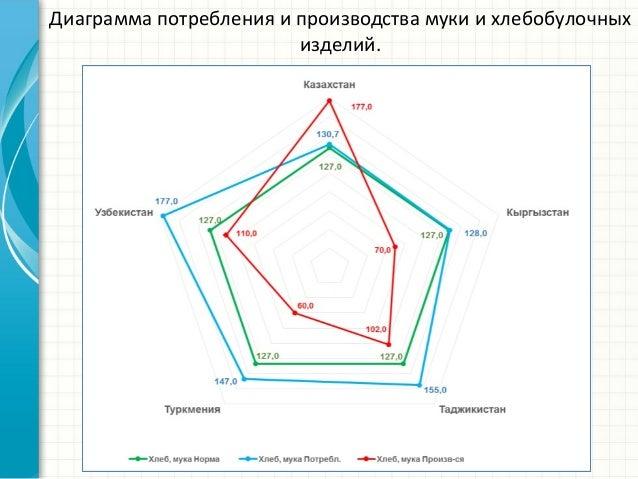 Диаграмма потребления и производства муки и хлебобулочных изделий.