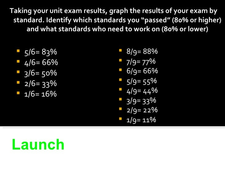 """<ul><li>Taking your unit exam results, graph the results of your exam by standard. Identify which standards you """"passed"""" (..."""