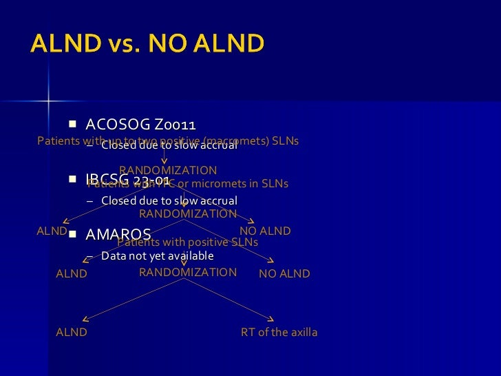 Acosog z0011 trial