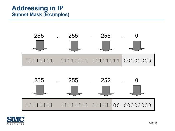 Addressing in IP Subnet Mask (Examples) 255  .  255  .  255  .  0  255  .  255  .  252  .  0  11111111  11111111 11111111 ...
