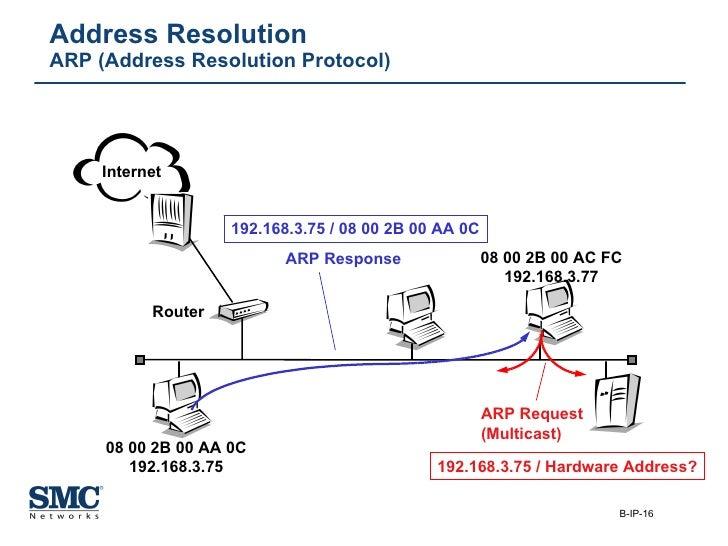 Address Resolution ARP (Address Resolution Protocol) ARP Request (Multicast) ARP Response Router 08 00 2B 00 AA 0C 192.168...