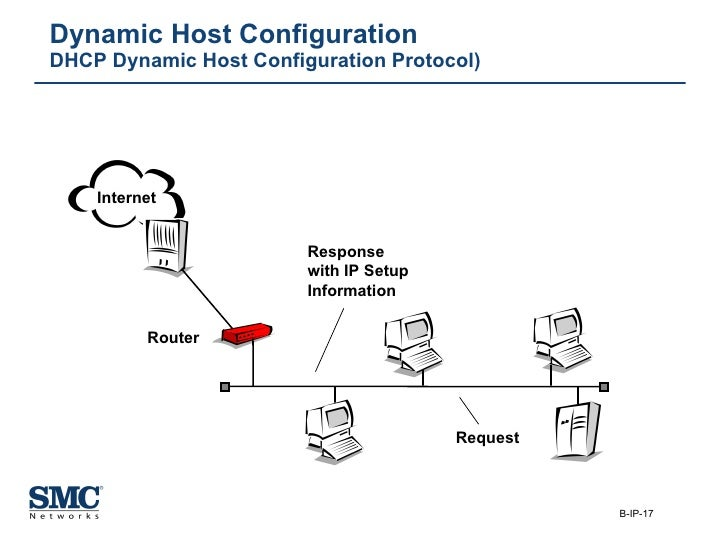 Dynamic Host Configuration DHCP Dynamic Host Configuration Protocol) Request Response with IP Setup Information Router Int...