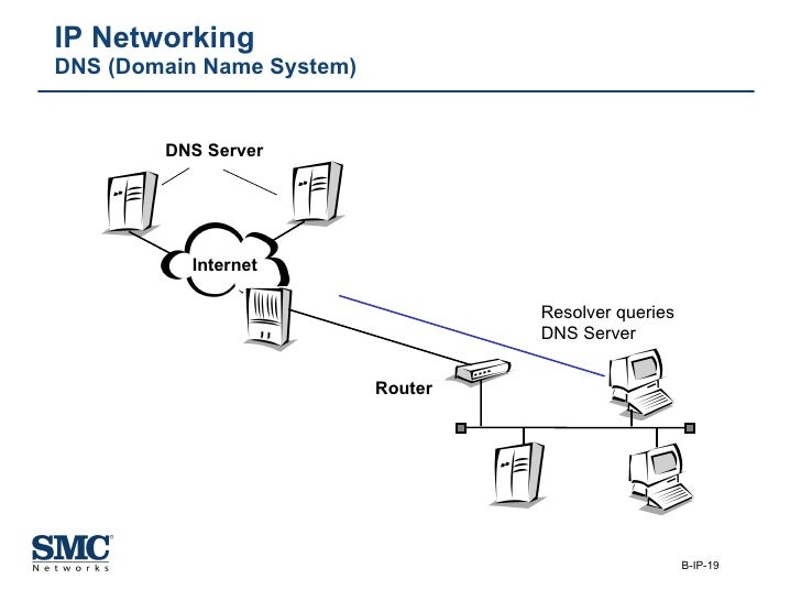 IP Networking DNS (Domain Name System) DNS Server Resolver queries DNS Server Router Internet