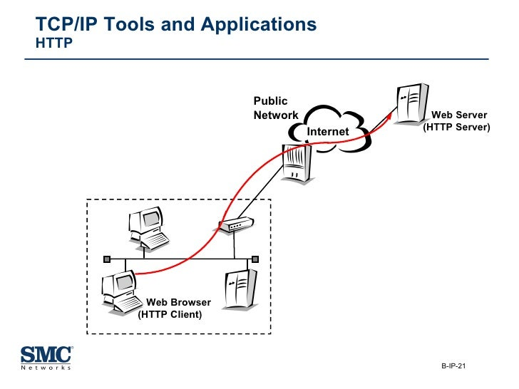 tcp ip tutorial pdf