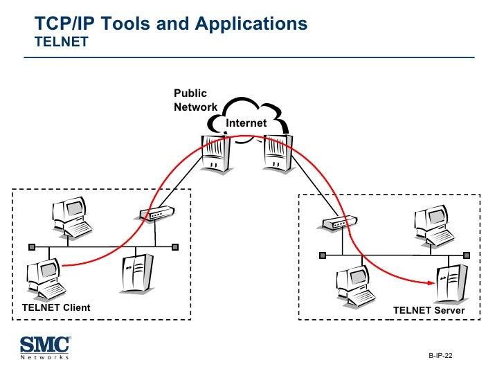 TCP/IP Tools and Applications TELNET Internet Public  Network TELNET Client TELNET Server