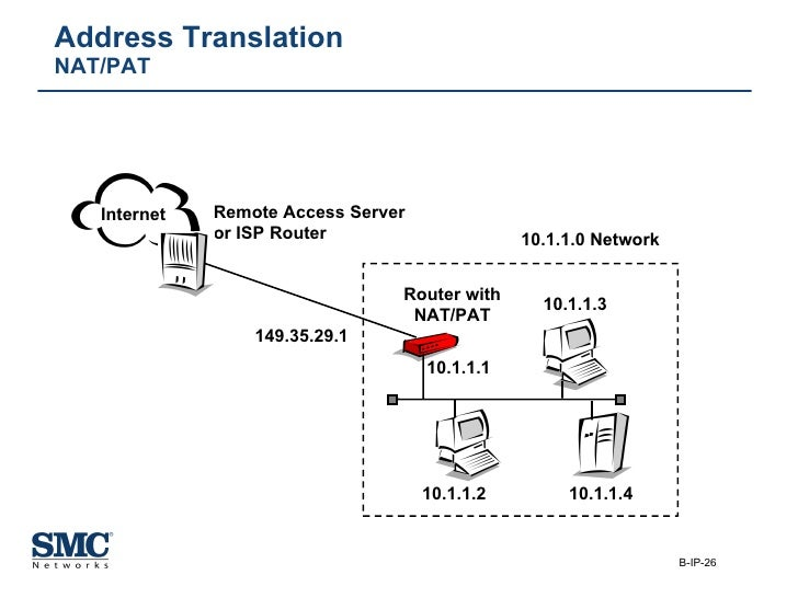 Address Translation NAT/PAT Router with NAT/PAT 10.1.1.0 Network 10.1.1.1 149.35.29.1 10.1.1.3 10.1.1.2 10.1.1.4 Remote Ac...