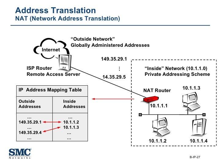 """Address Translation NAT (Network Address Translation) Internet 149.35.29.1 14.35.29.5 ISP Router Remote Access Server """" In..."""