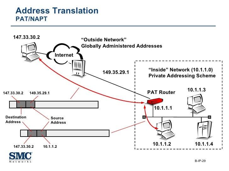"Address Translation PAT/NAPT "" Inside"" Network (10.1.1.0) Private Addressing Scheme PAT Router 10.1.1.1 10.1.1.3 10.1.1.2 ..."