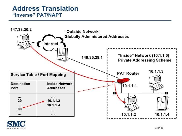 "Address Translation ""Inverse"" PAT/NAPT Service Table / Port Mapping Destination Inside Network Port Addresses …   … 20 10...."