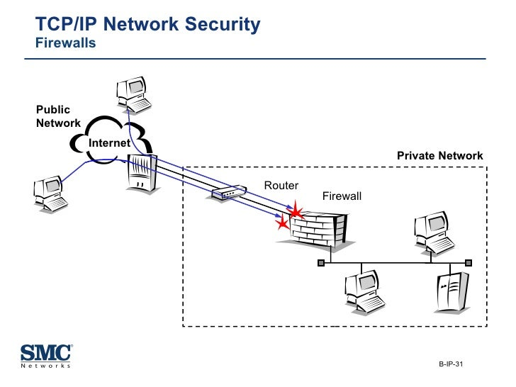 TCP/IP Network Security Firewalls Internet Private Network Firewall Router Public  Network