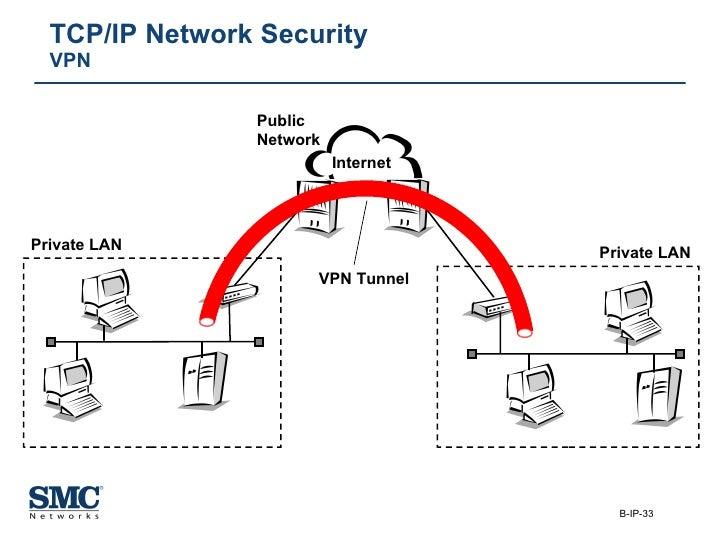 TCP/IP Network Security VPN Private LAN Private LAN VPN Tunnel Internet Public  Network