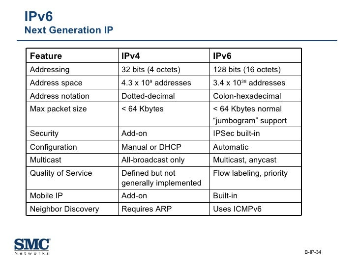 IPv6  Next Generation IP Colon-hexadecimal Dotted-decimal Address notation Uses ICMPv6 Requires ARP Neighbor Discovery Bui...