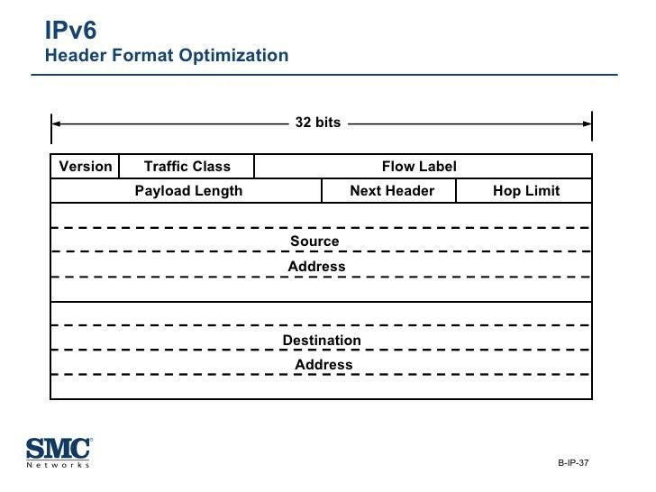 IPv6  Header Format Optimization 32 bits Version Traffic Class Flow Label Payload Length Next Header Hop Limit Source  Add...