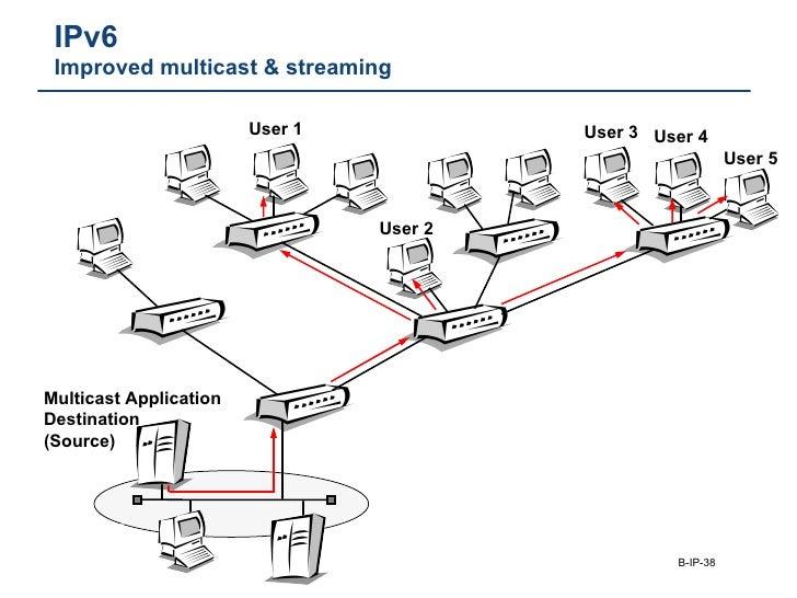 IPv6  Improved multicast & streaming Multicast Application Destination (Source) User 1 User 2 User 3 User 4 User 5