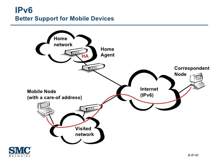 IPv6  Better Support for Mobile Devices HA Internet (IPv6) Home network Mobile Node (with a care-of address) Correspondent...