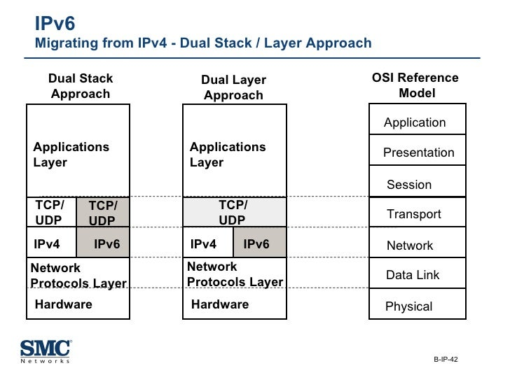 IPv6  Migrating from IPv4 - Dual Stack / Layer Approach Network  Protocols Layer IPv4 TCP/ UDP Applications  Layer Hardwar...