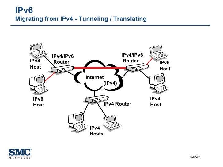 IPv6  Migrating from IPv4 - Tunneling / Translating IPv4 Host IPv6 Host IPv4 Hosts IPv4 Host IPv6 Host Internet  (IPv4) IP...