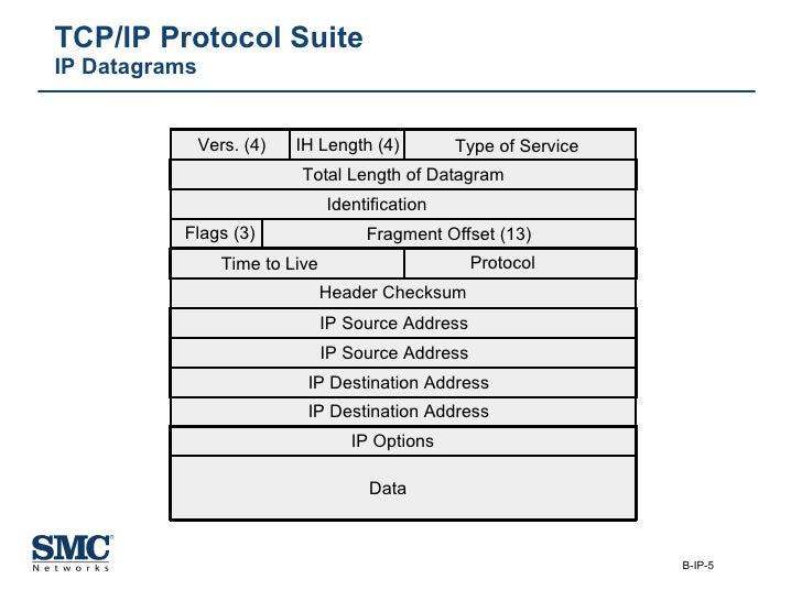 TCP/IP Protocol Suite  IP Datagrams Vers. (4) IH Length (4) Type of Service Total Length of Datagram Identification Flags ...