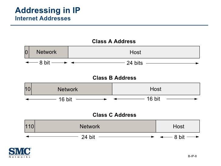 Addressing in IP Internet Addresses Network Host Network Network Host Host 8 bit 24 bits 16 bit 16 bit 24 bit 8 bit Class ...