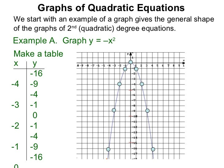 How To Draw A Graph From A Quadratic Equation