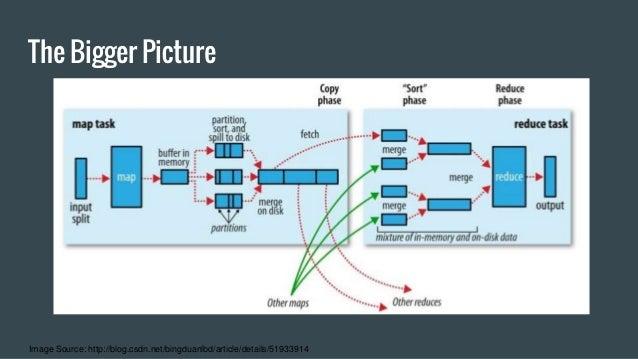 hadoop definitive guide 4th edition pdf