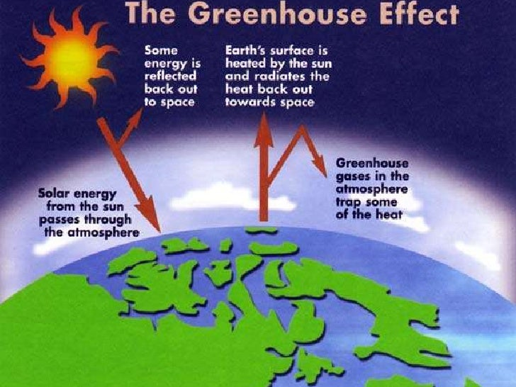 1.3 gases in the atmosphere absorb radiation