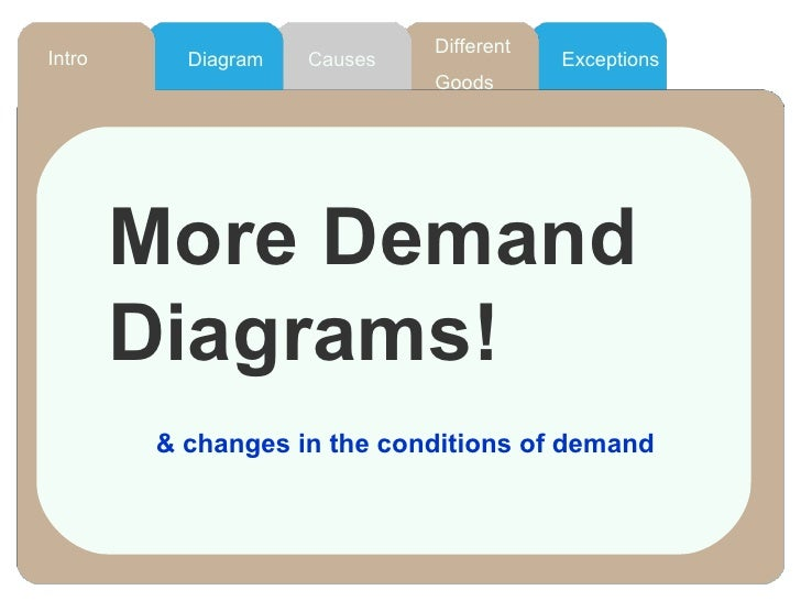 Different  Goods Diagram Intro Causes Exceptions More Demand Diagrams! & changes in the conditions of demand
