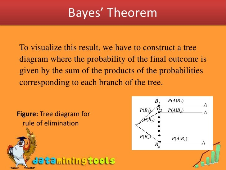 Theorems and conditional probability 15 ccuart Choice Image